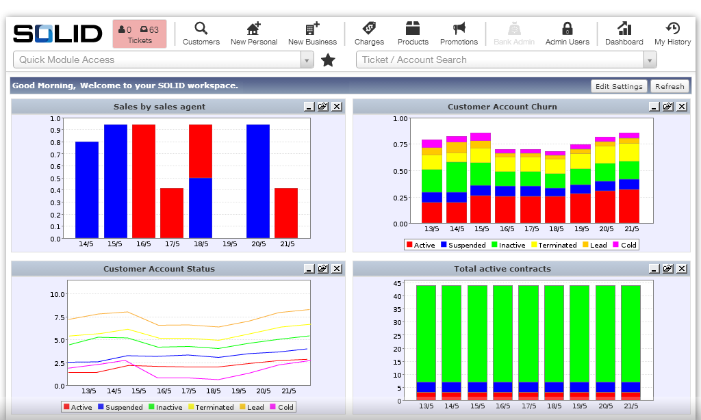SOLID Dashboards give a real-time, global view of your business metrics