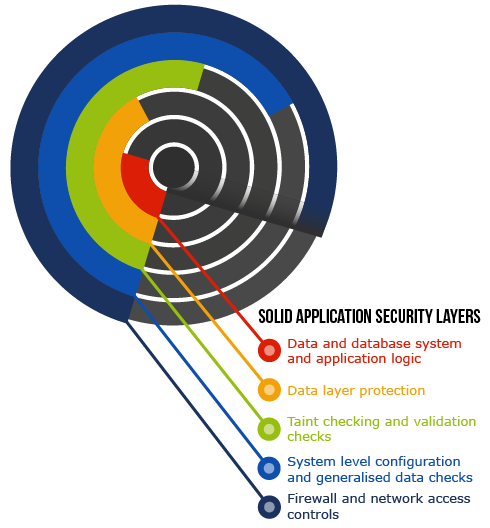 SOLID Access control | Application security layers