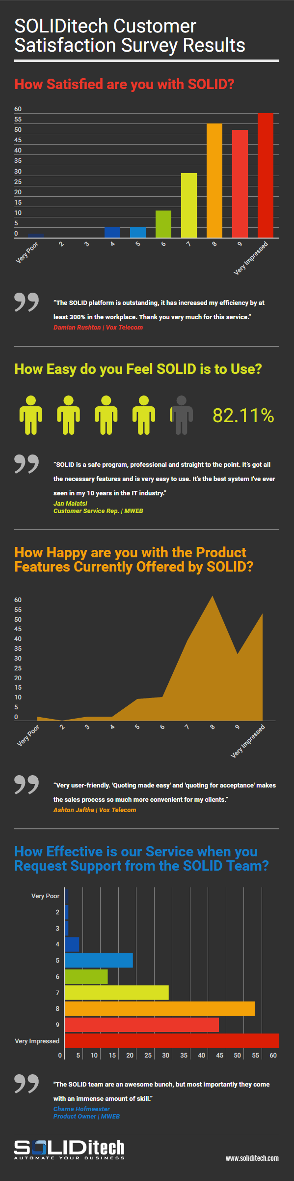 SOLIDitech Receives 5-Star Customer Satisfaction Ratings